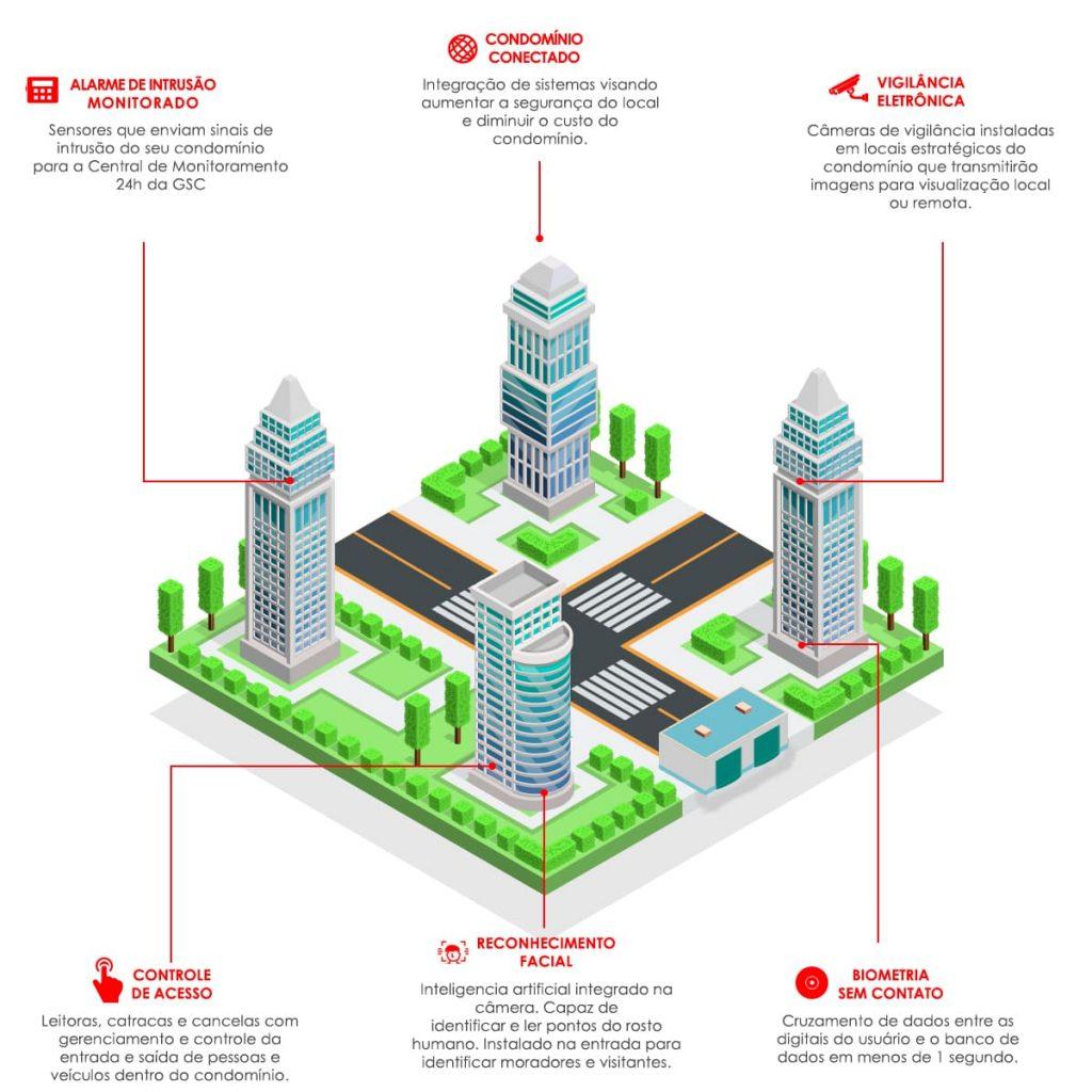 Infográfico Segurança condominial