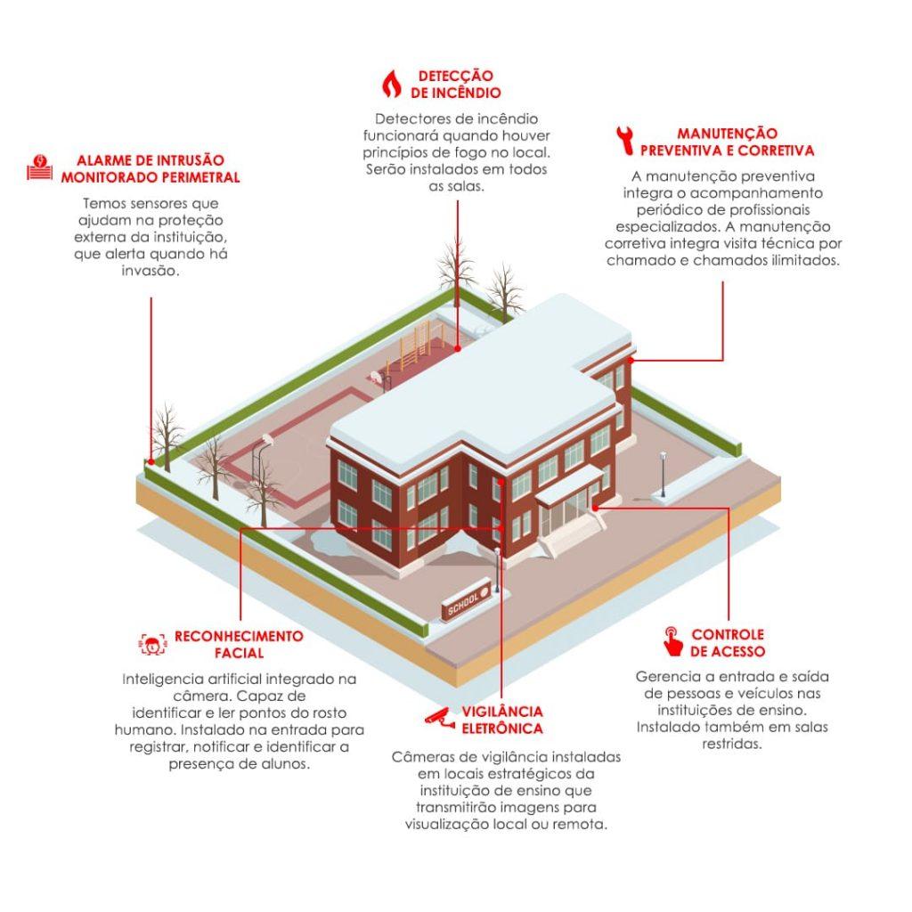 Infográfico escolas